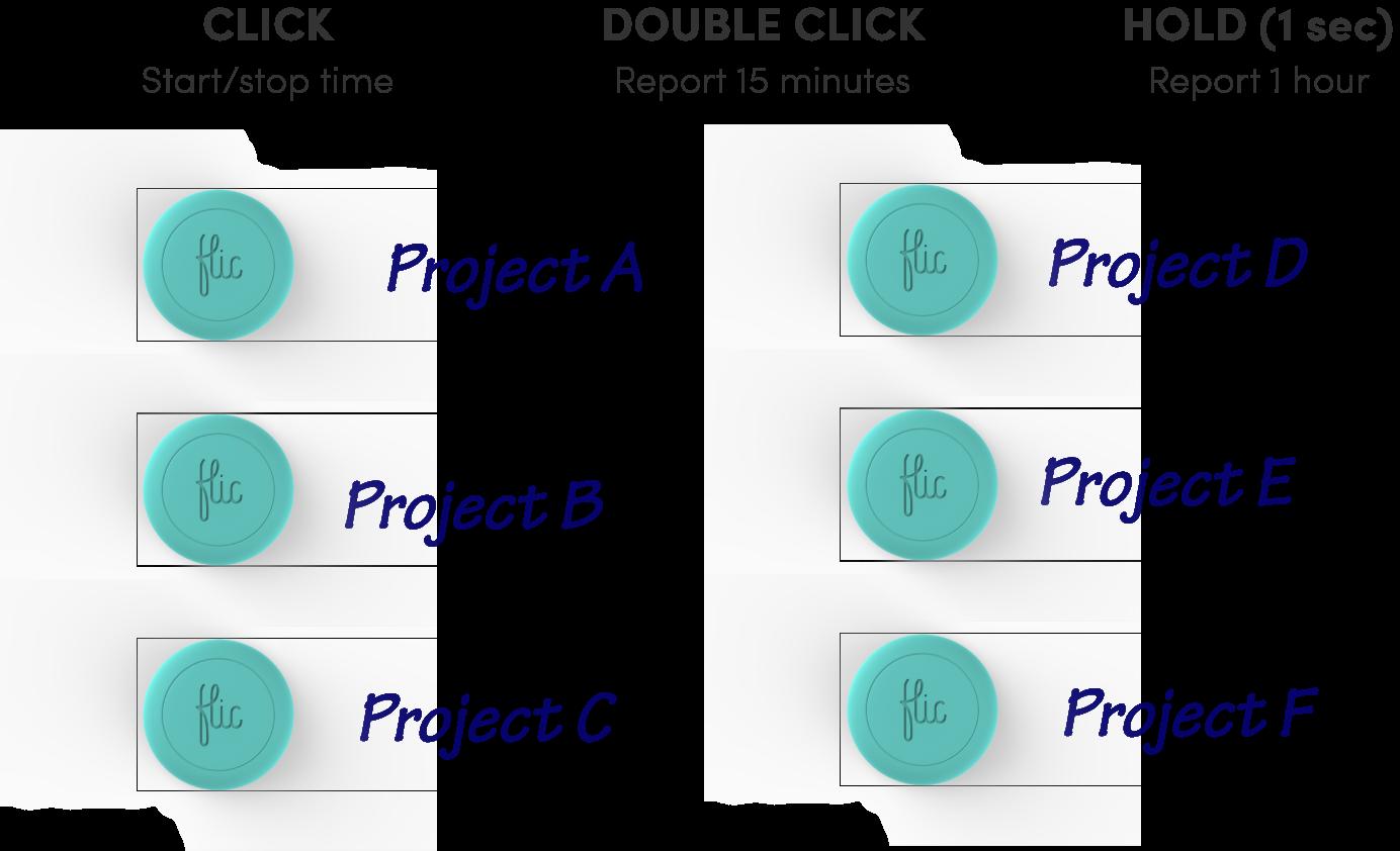 Three ways Flic made work better   Flic Smart Button